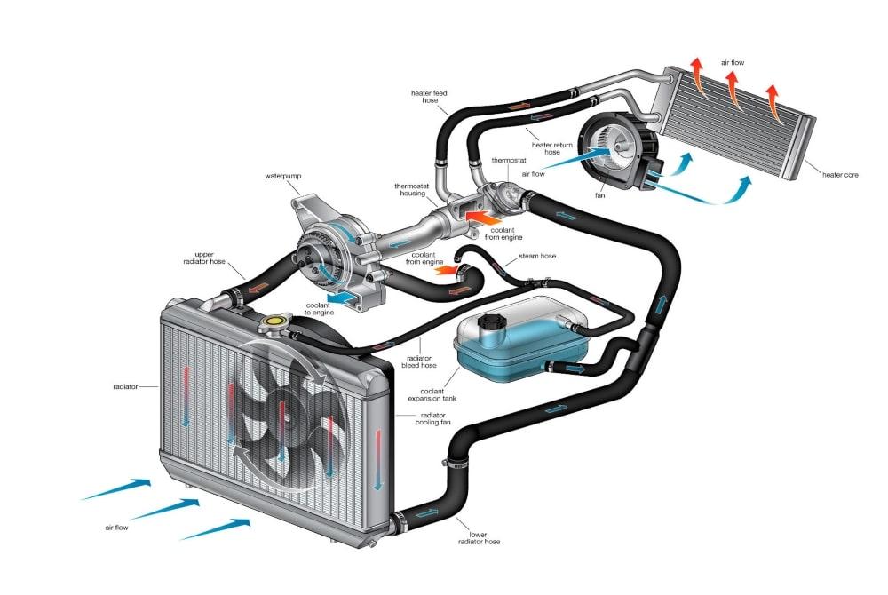 ремонт системы охлаждения двигателя в Минске